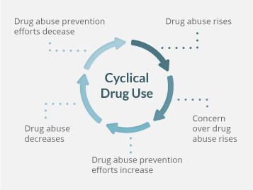 Facts And Statistics Of College Drug Abuse Drug Trends And Findings