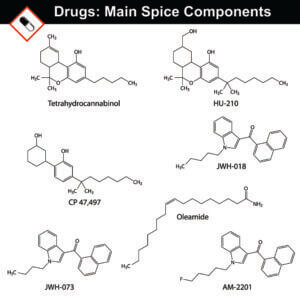 Many Different Chemicals Are Found In Different Batches Of Synthetic Marijuana, Many Of Which Are Dangerous