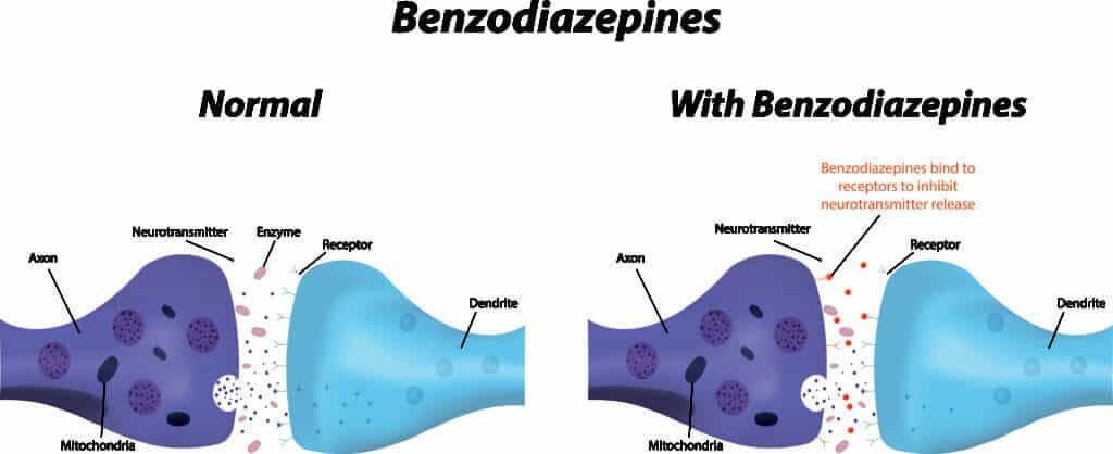 Diagram Of How Benzodiazepines Work