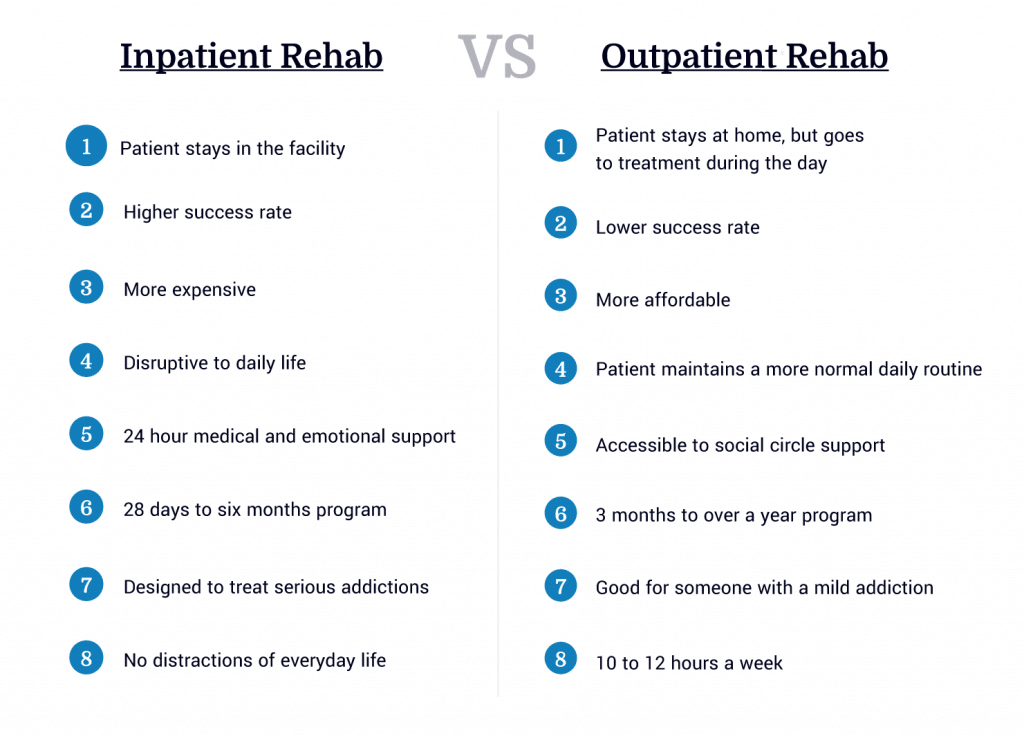 Inpatient vs  Outpatient Treatment: Recovery Options