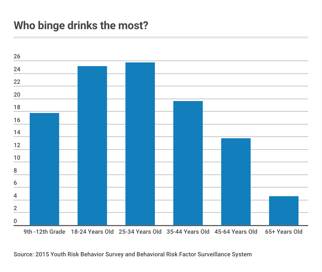 Binge drinkers are men who consume five or more alcoholic drinks or women who consume four or more over a two-hour period.
